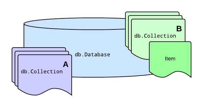 db v3: A productive data access layer for Go