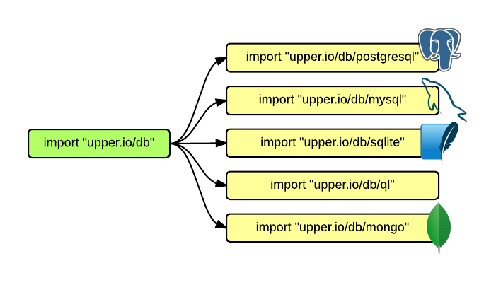 The upper io/db v1 ORM for Go